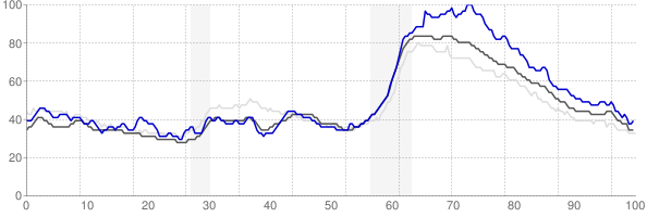 Rome, Georgia monthly unemployment rate chart